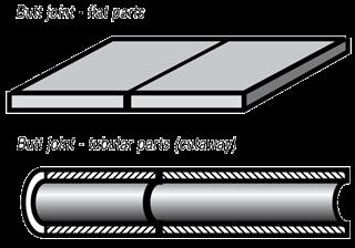 Principles of Joint Design | Lucas Milhaupt